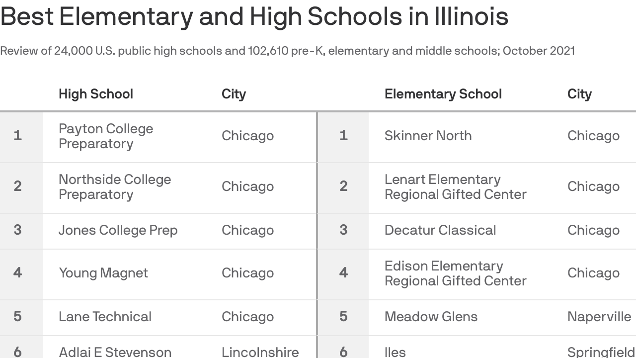 A chart that ranks the best schools in Illinois.