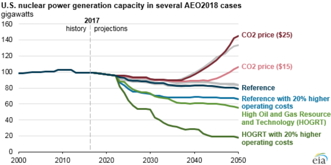 Nuclear's trajectory under various energy and carbon price scenarios