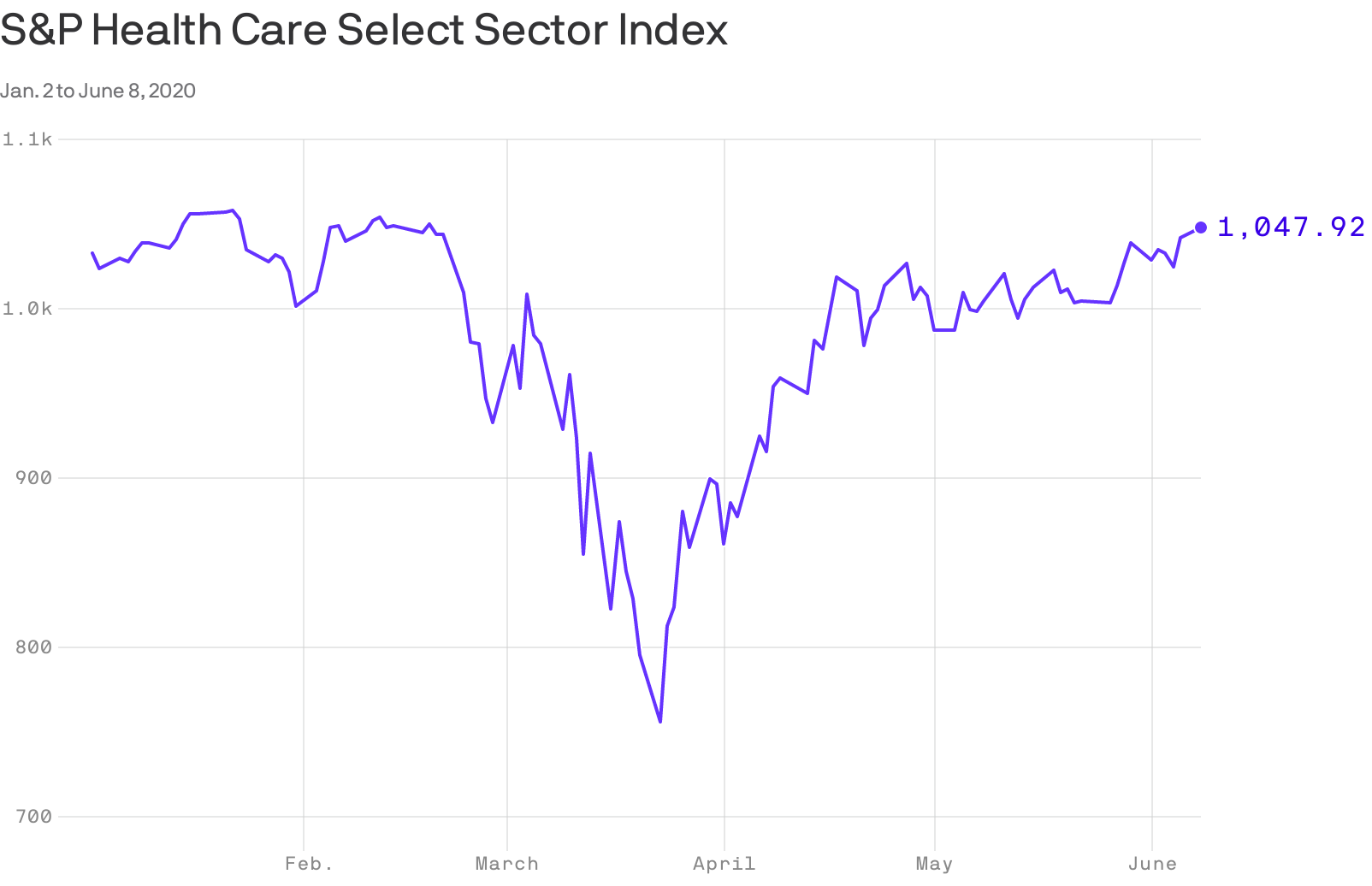 The pandemic isn't dampening Wall Street's view of health care - Axios