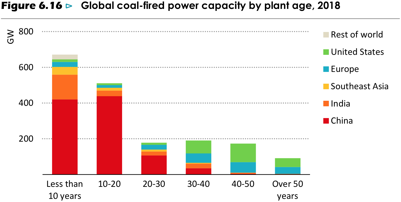 Chart showing the age of coal-fired power plants in different countries.
