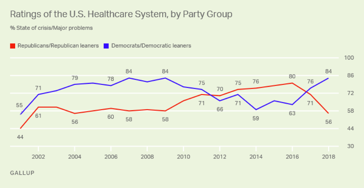 Gallup chart showing disapproval of the U.S. health care system