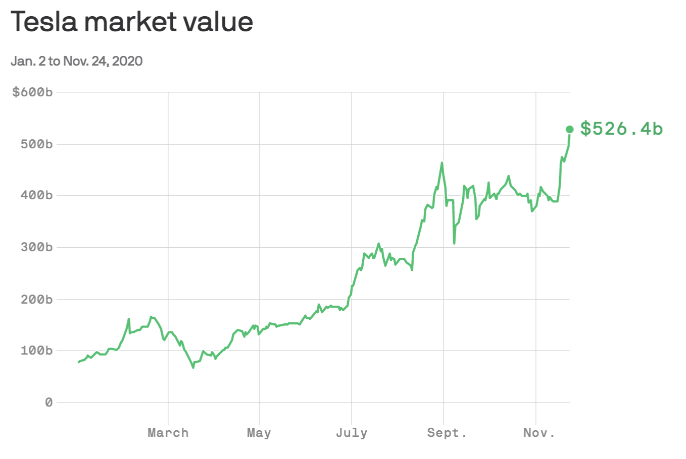 Tesla's market capitalization blew past $500 billion for the first time yesterday.