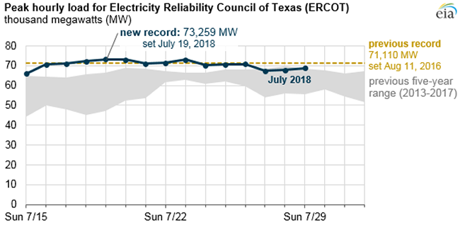 Image of Texas power demand in 2018 compared to prior 5 years