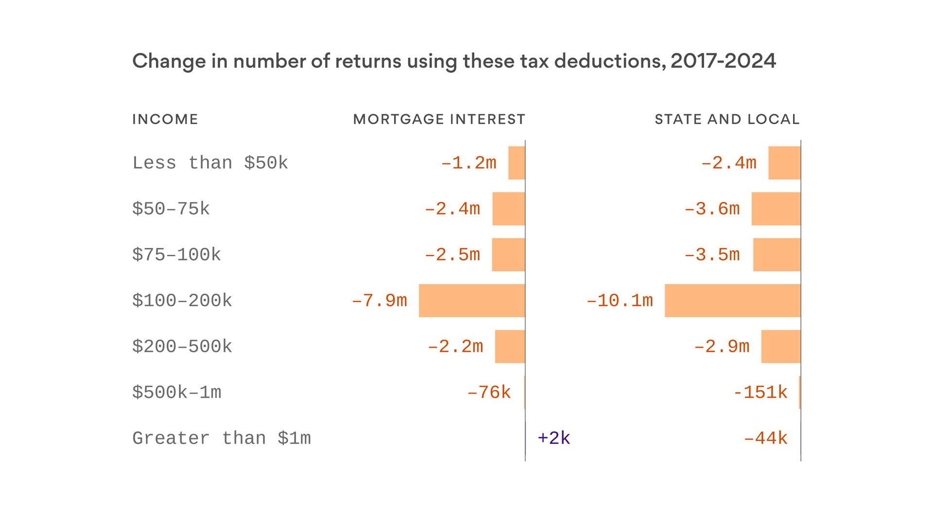 GOP tax cuts expected to slash usage of popular deductions