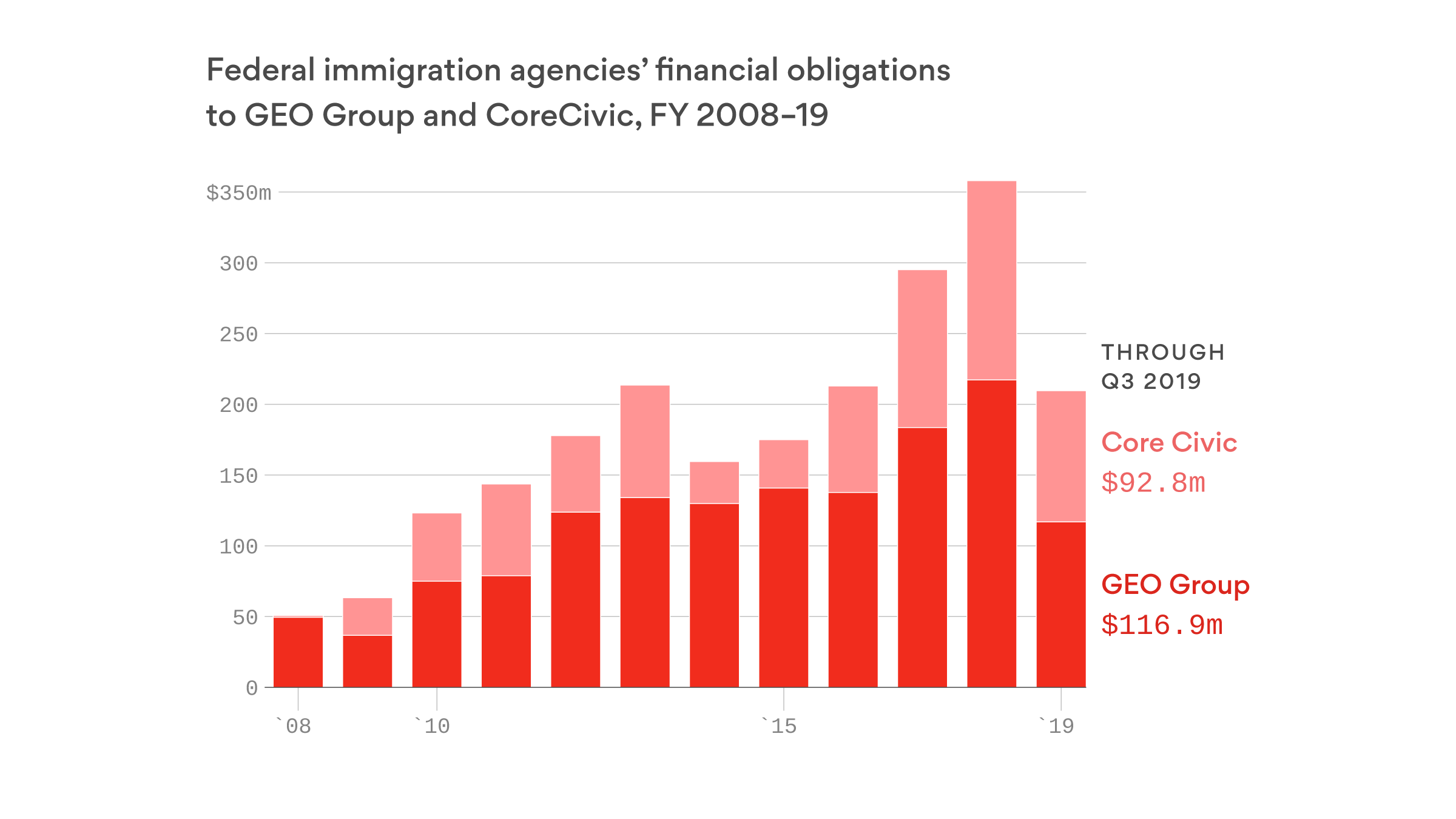 How companies profit from immigrant detention - Axios