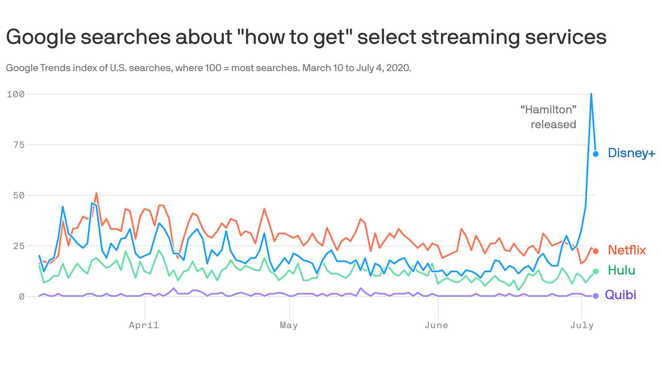 """Hamilton"" jolts pandemic boredom as Disney+ downloads skyrocket thumbnail"