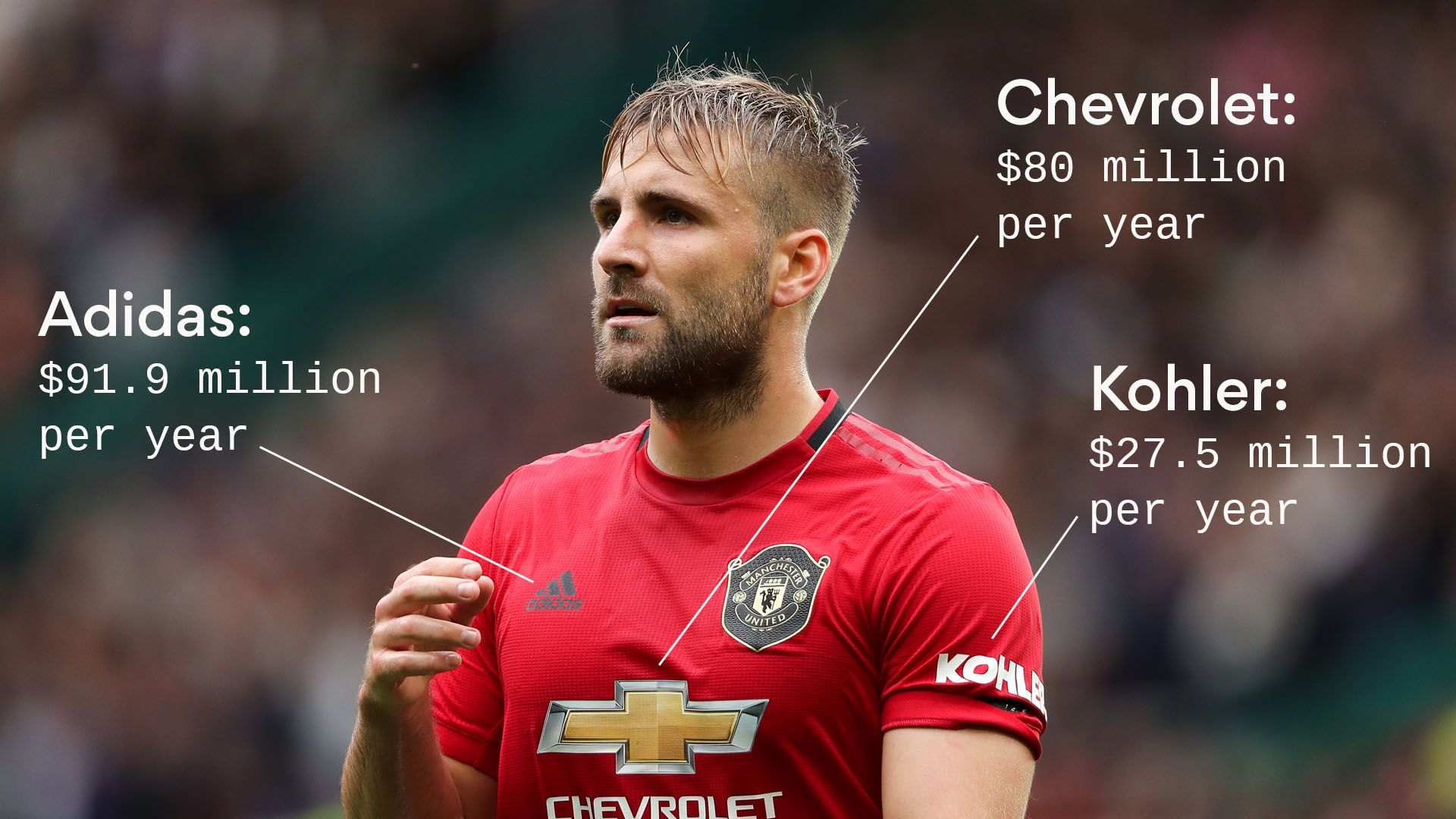 Luke Shaw in a Manchester United jersey
