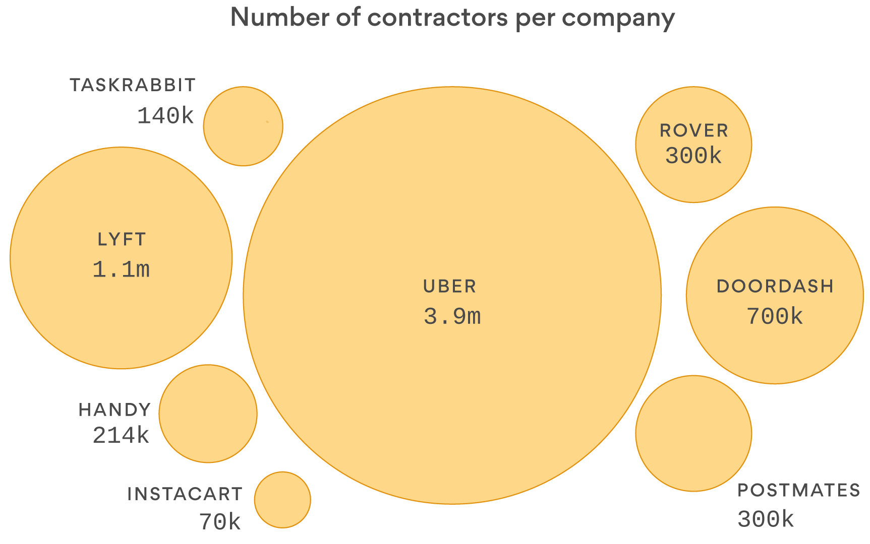 Chart: On-demand economy workers