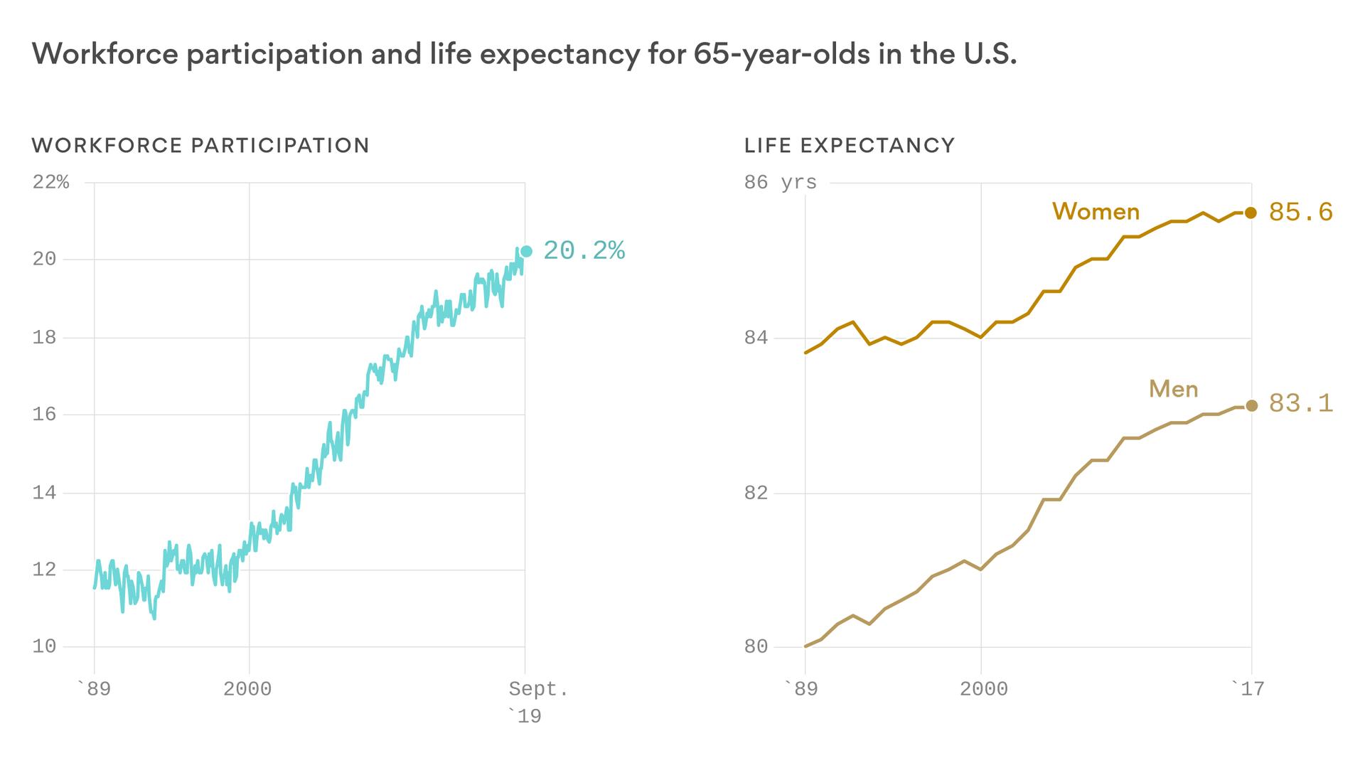 Deep Dive: Retirement becomes more myth than reality