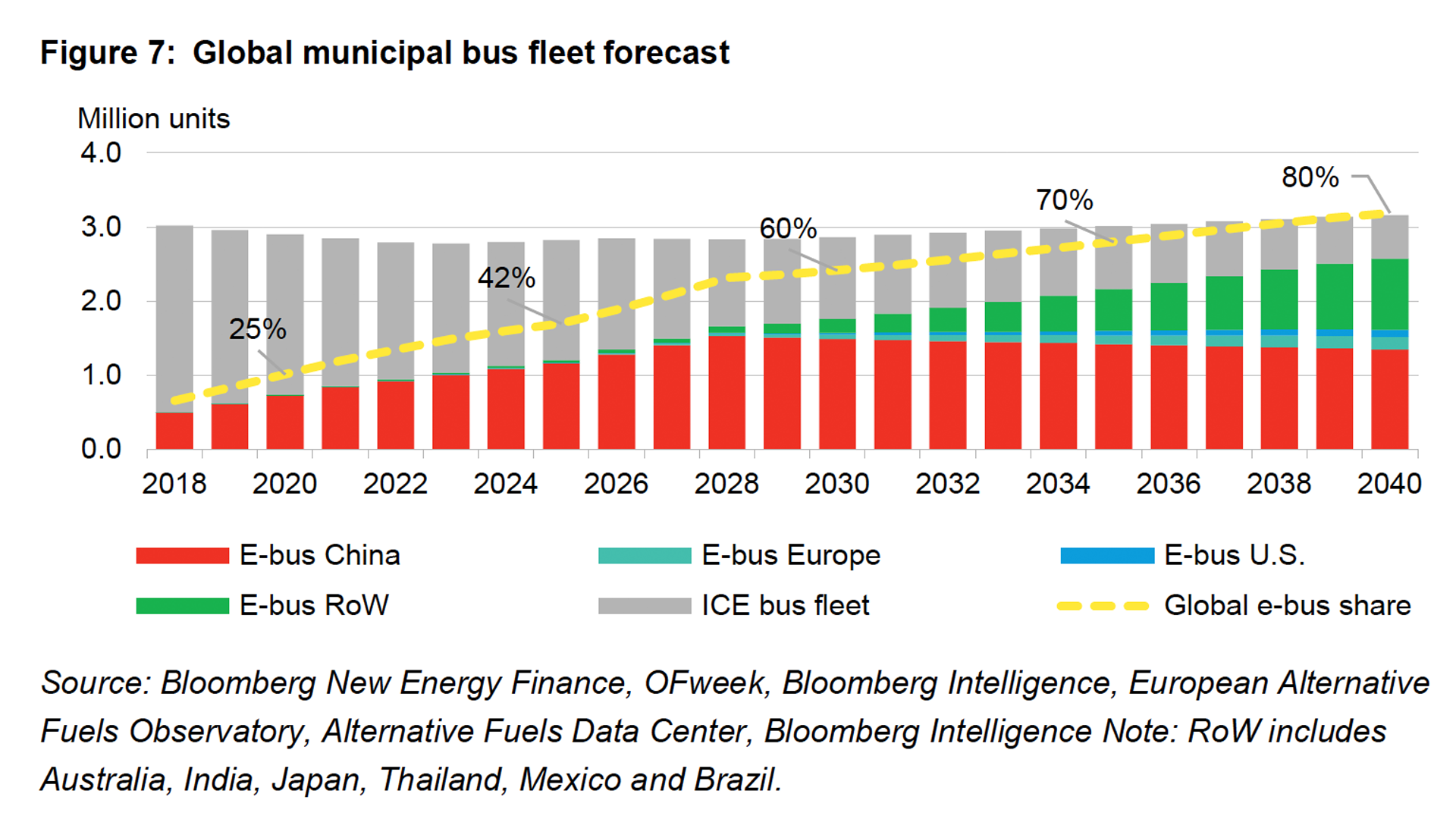 Projection of electric bus deployment growth