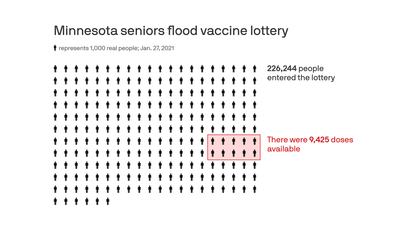 The mad dash for COVID vaccines among Minnesota seniors