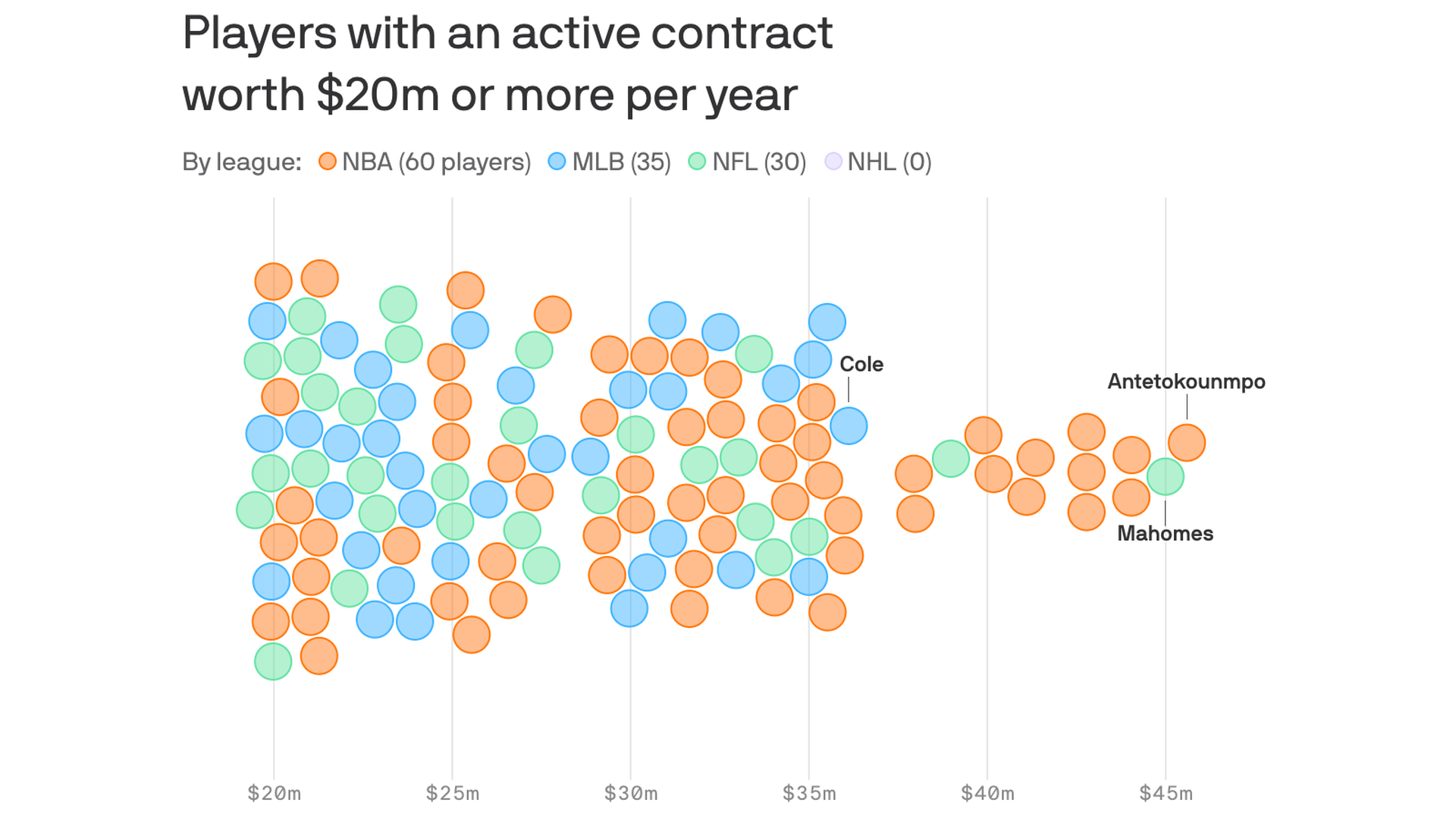 Interactive: How Giannis Antetokounmpo's megadeal stacks up with other top contracts thumbnail