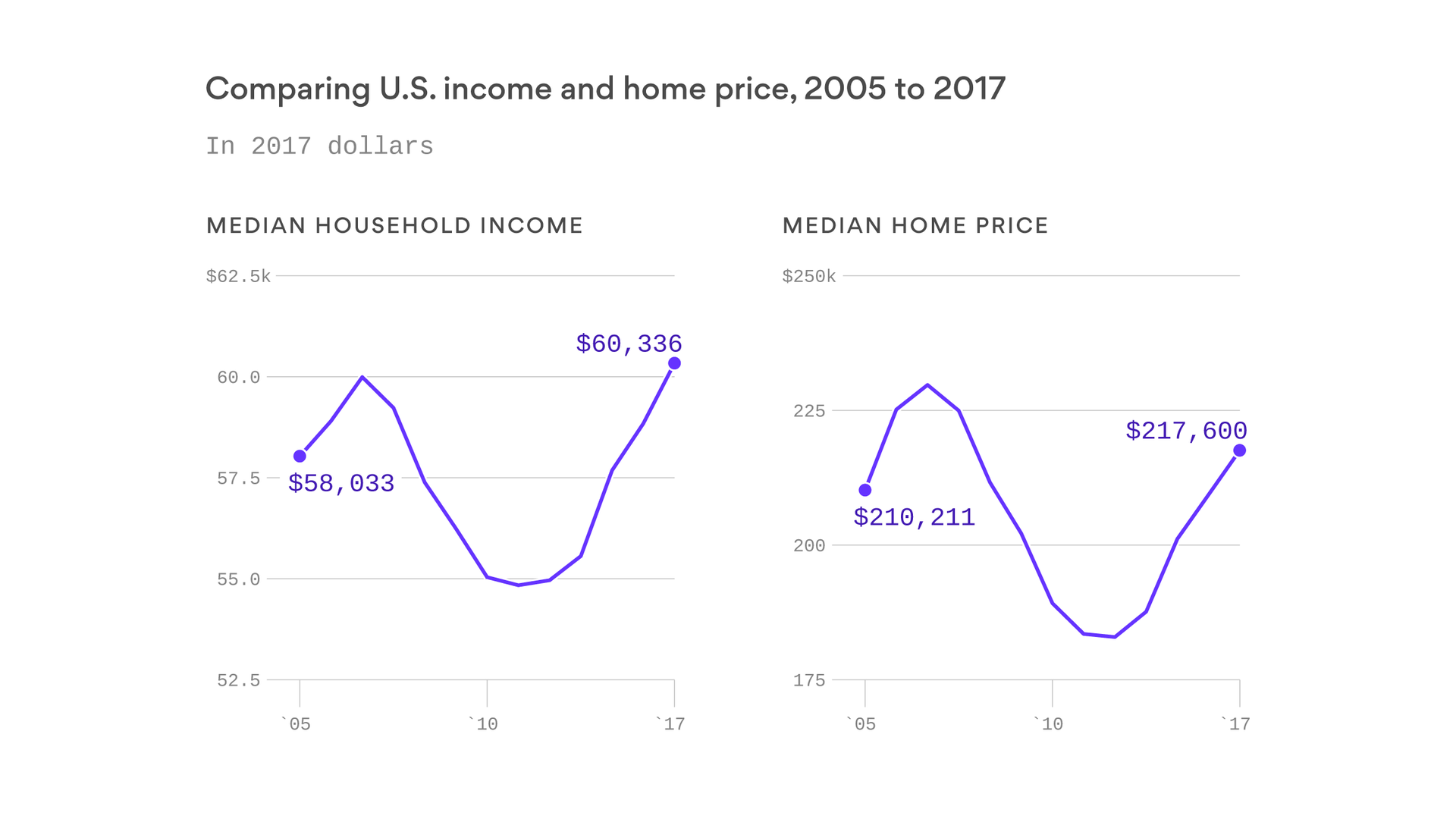 Household income stagnates as home prices soar