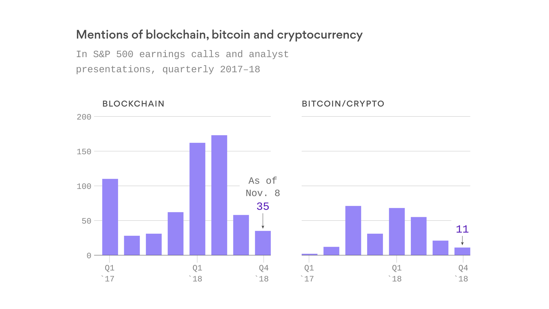 The CEO obsession with bitcoin and blockchain is over