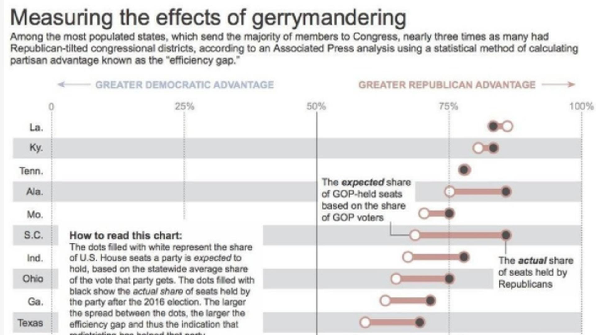 Gerrymandering gives GOP huge structural advantage