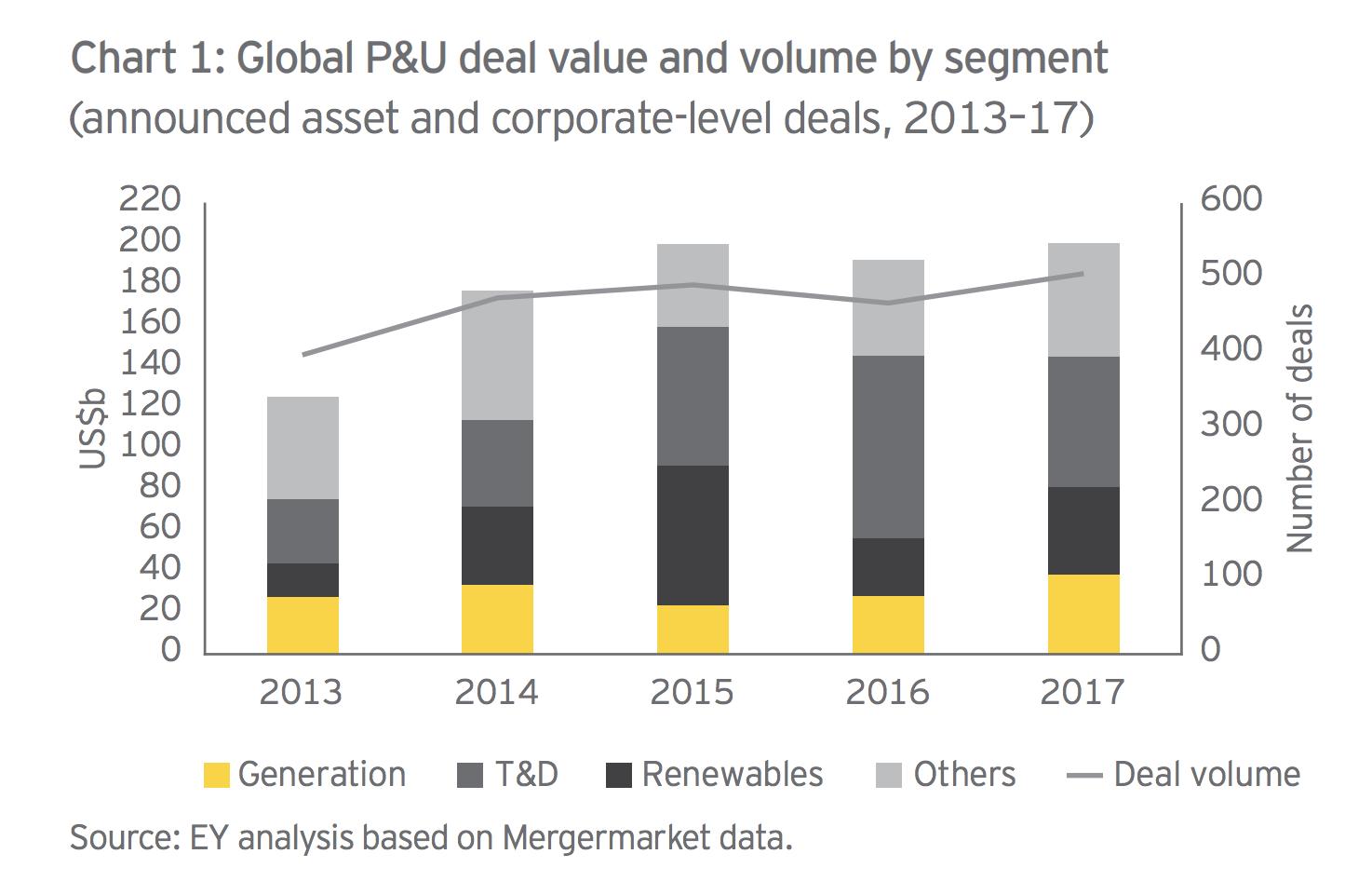 Global power industry deals