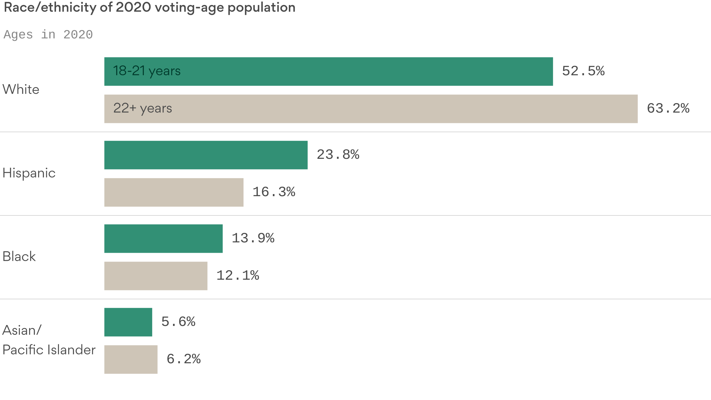 Deep Dive: 2020's new voters will usher in an age of demographic transformation - Axios
