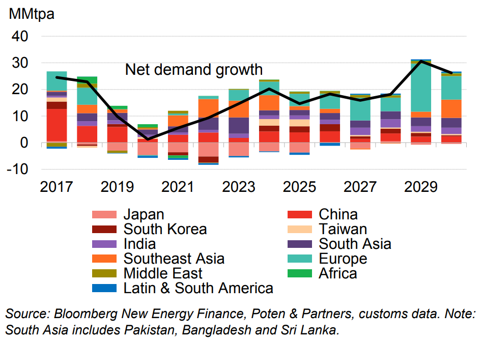 Projected LNG demand growth