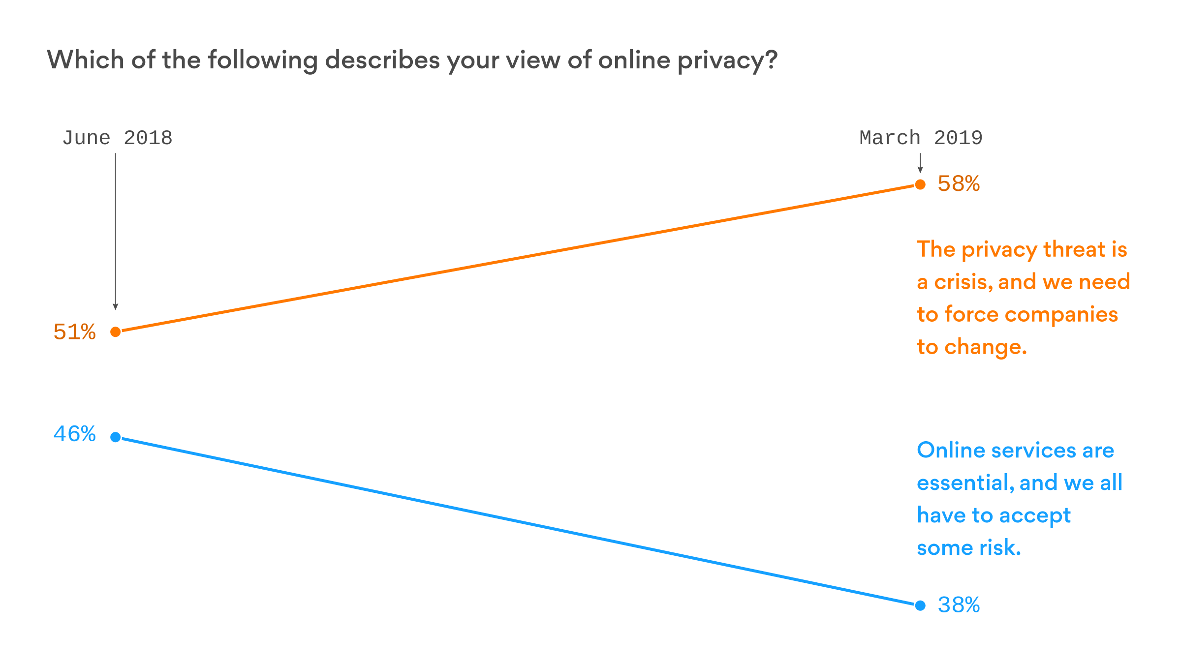 A growing majority now views our online privacy as a crisis - Axios