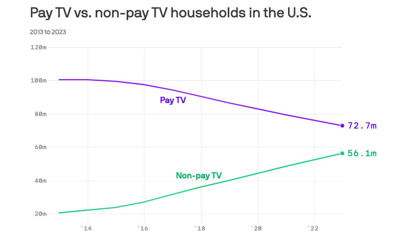 Pay TV's bleak post-pandemic outlook thumbnail