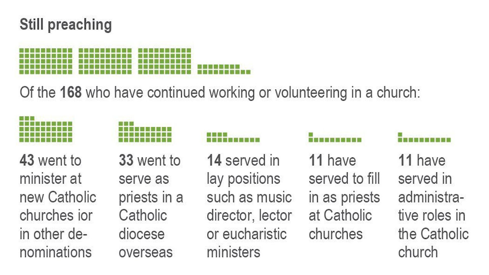 Graphic showing where accused Catholic clergy members are working today