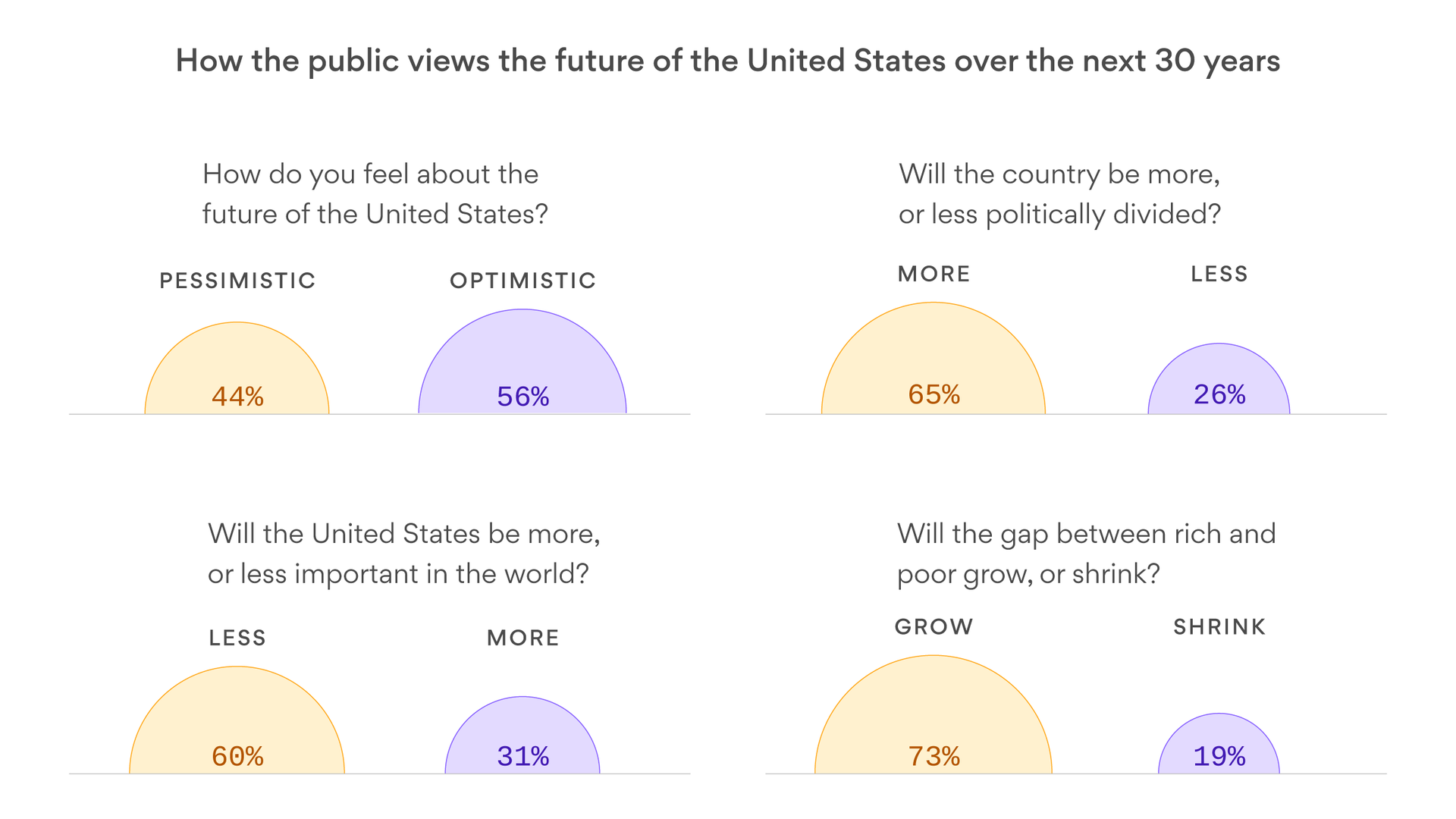 Americans agree on something: The future looks grim