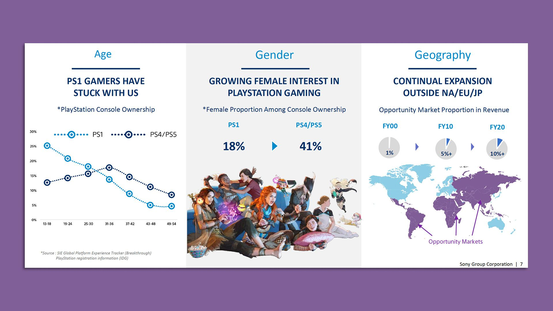 41% of PS4 and PS5 owners are female