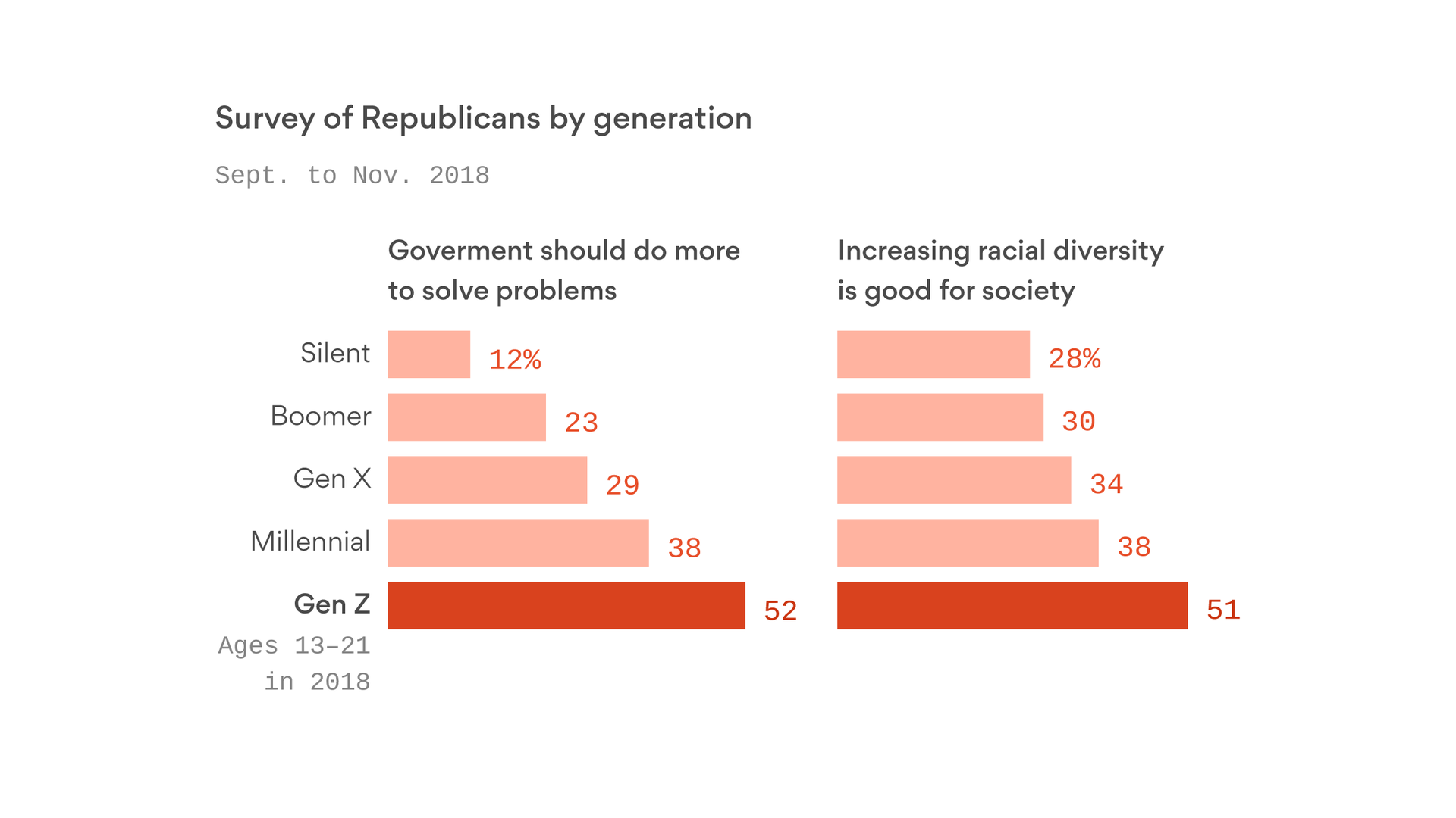 How Gen Z could change the GOP