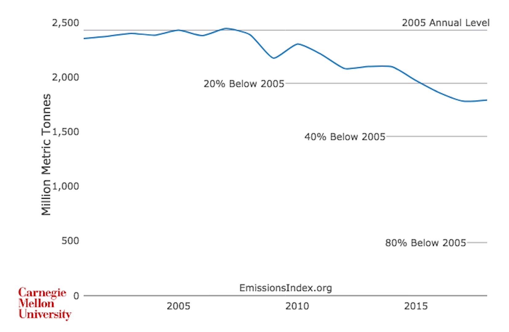 Chart showing power sector carbon emissions