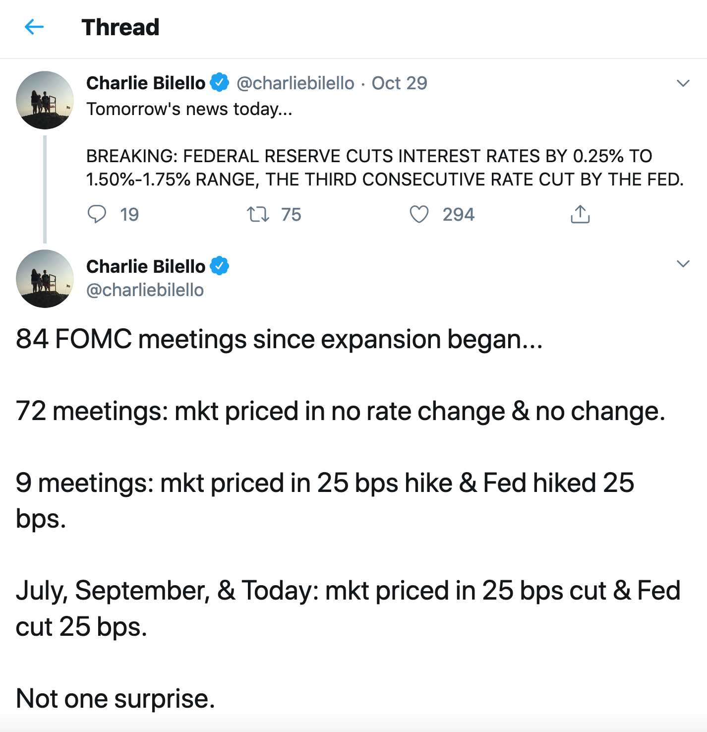 A tweet from Twitter user Charlie Bilello showing that the Fed has not surprised the market since the economic expansion began.
