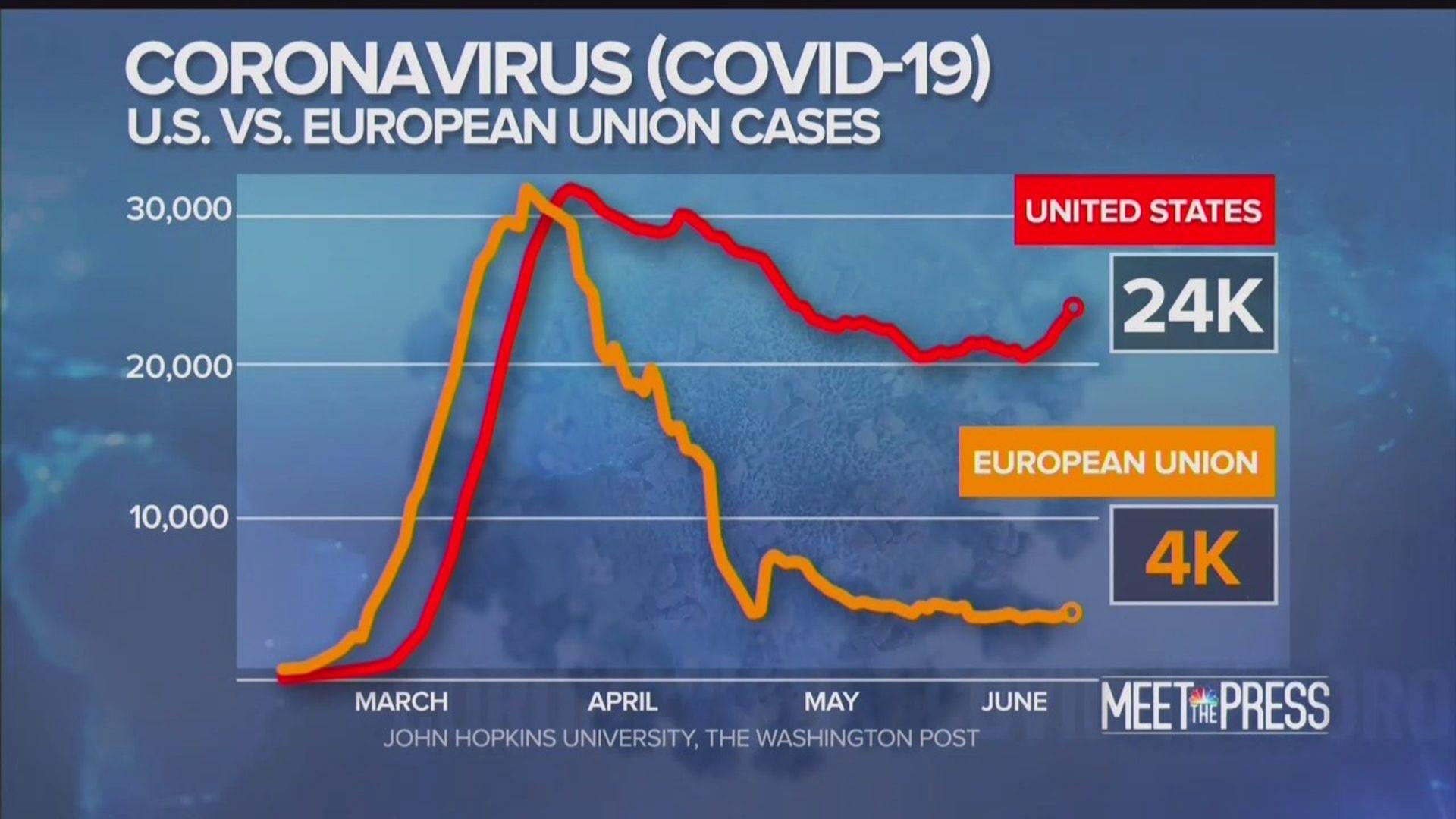 EU vs US coronavirus graph