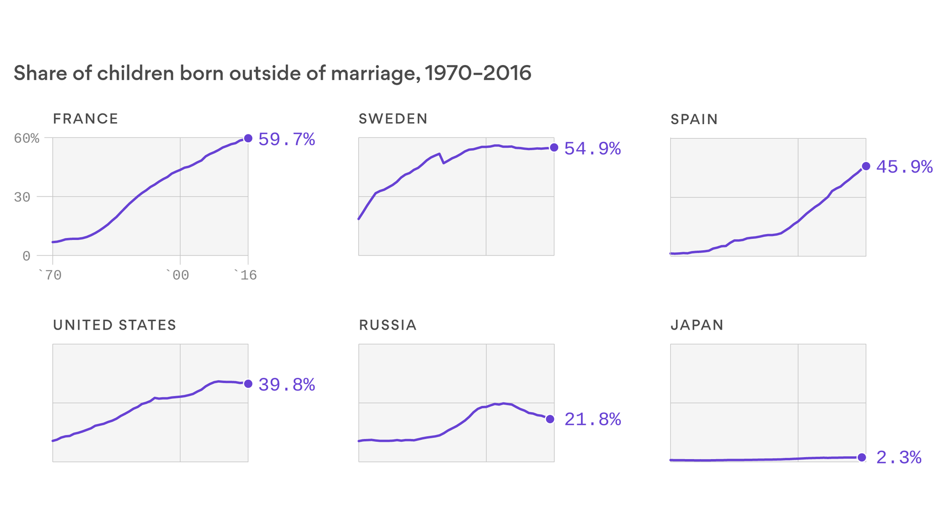 Babies born to unmarried parents are becoming more common