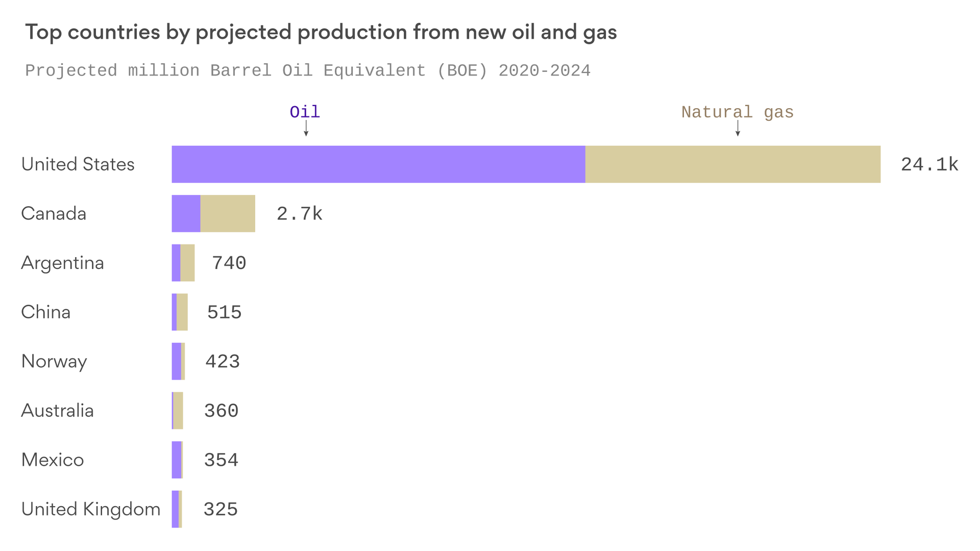 America blows past the world in oil and natural gas