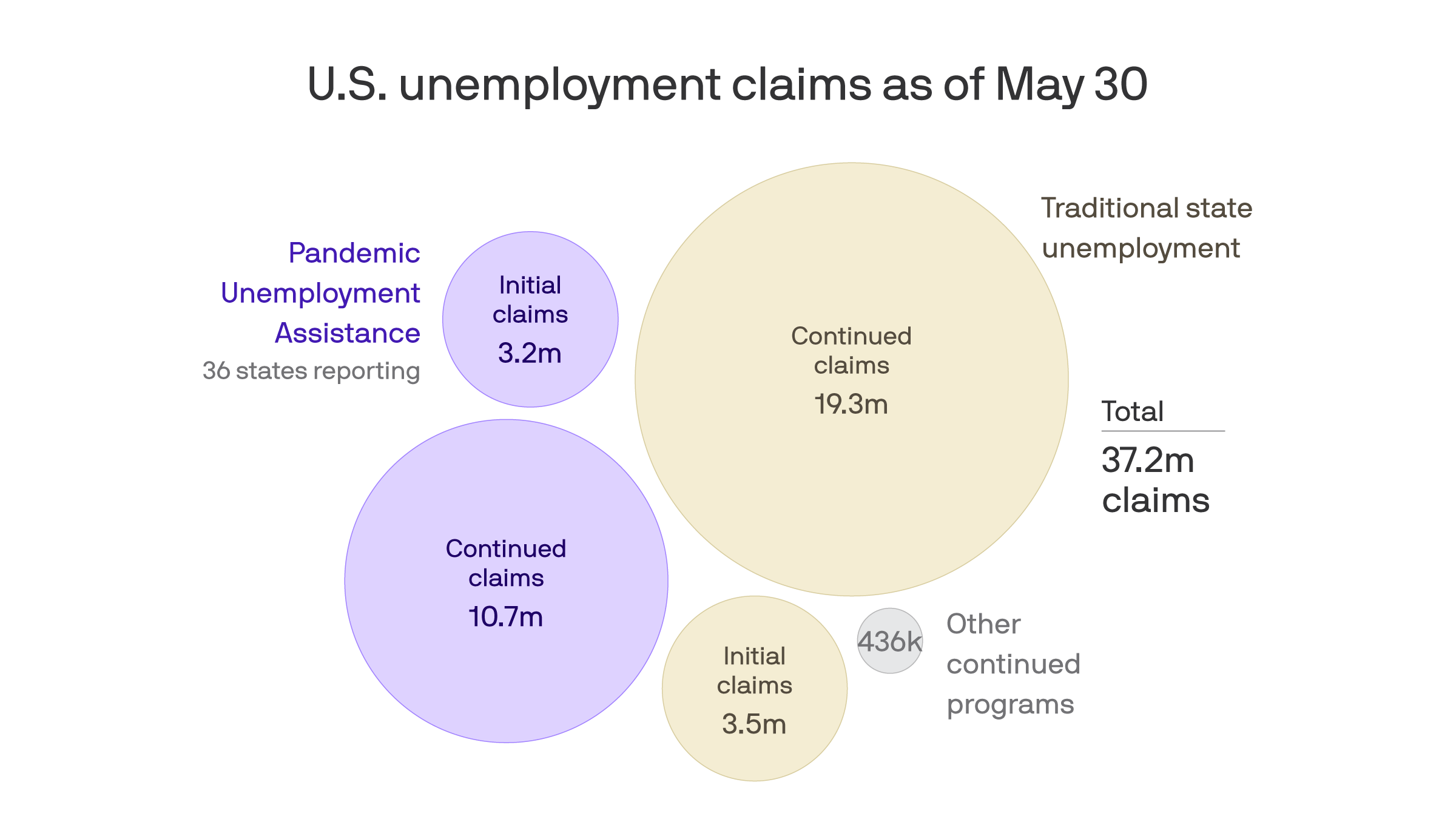 The coronavirus' devastation has made it difficult to calculate the real unemployment rate thumbnail