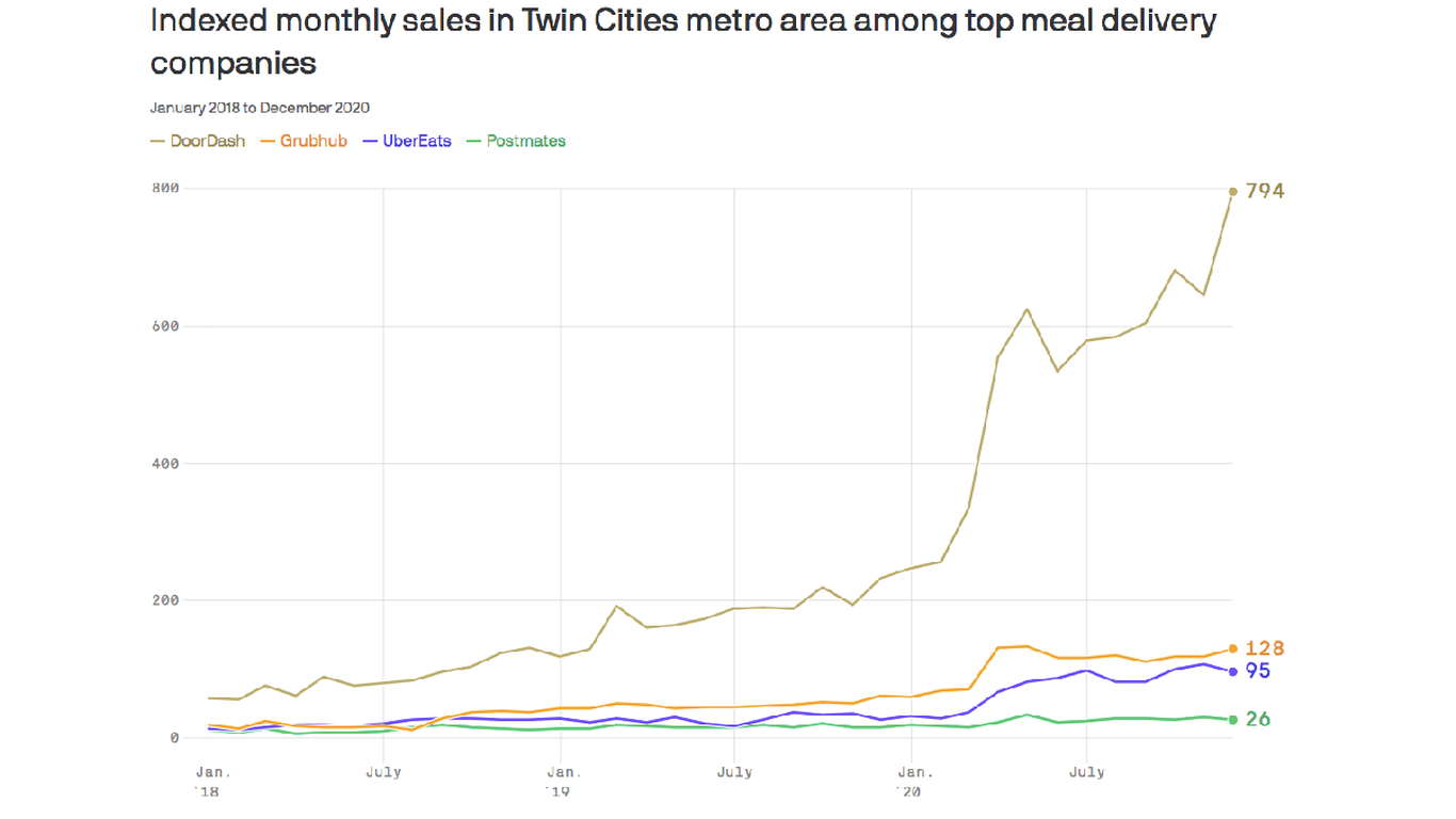 Food delivery demand soared in the Twin Cities in 2020