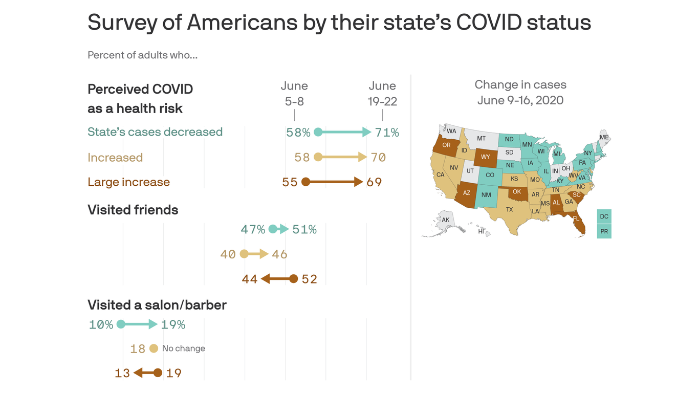 Axios-Ipsos poll: Catching up when the virus comes thumbnail
