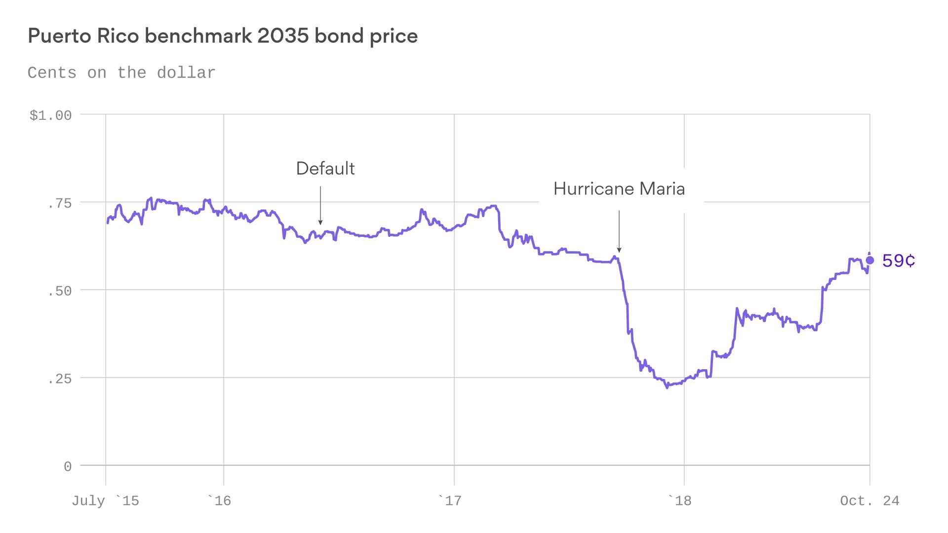 Puerto Rico's unlikely financial bounceback