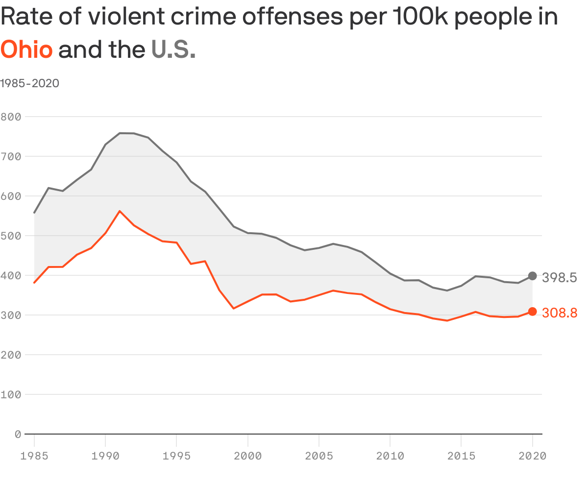 Graph of rate of violent crime offenses per 100k people in Ohio and the U.S.