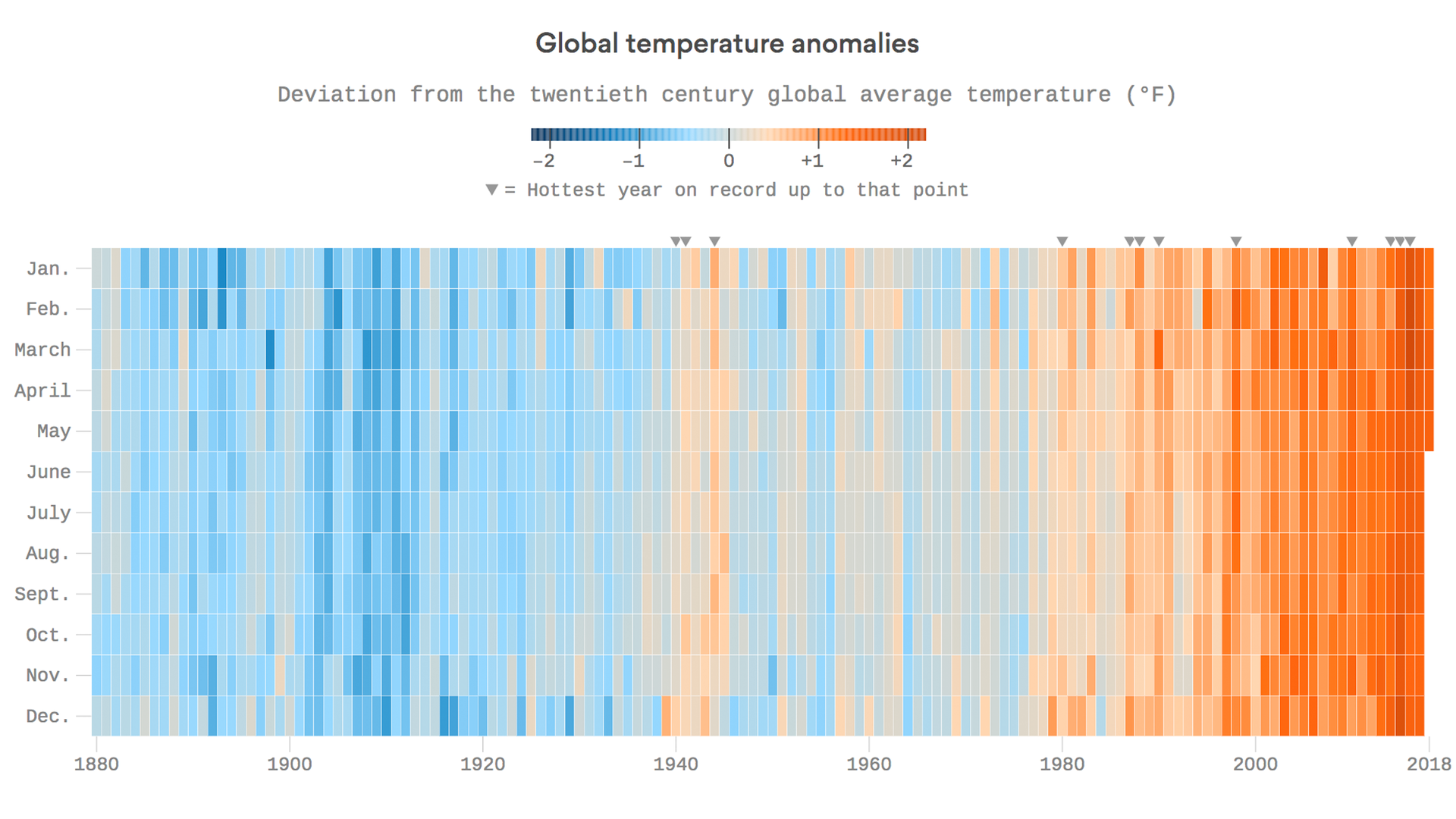 Here's what global warming looks like month by month for 137 years