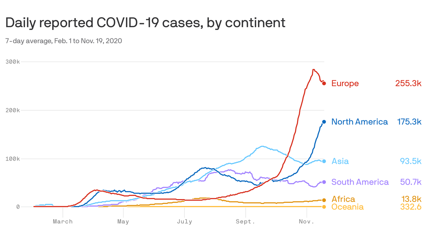 Europe's brutal coronavirus surge begins to ease after restrictions thumbnail