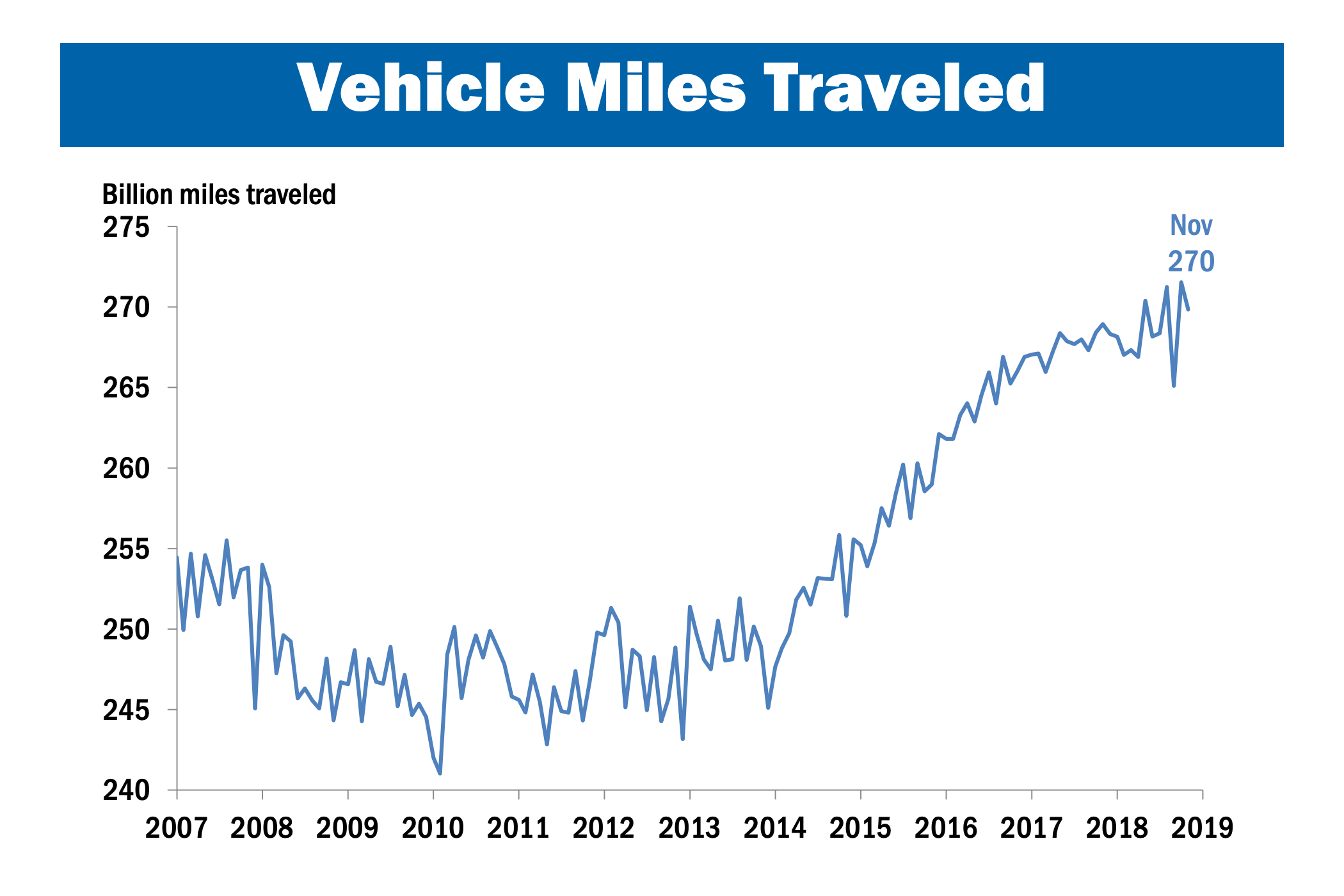 Chart showing the rise in vehicle miles traveled in the United States