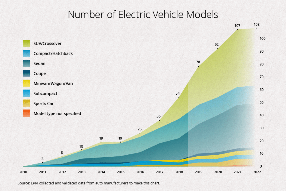 Chart showing the growth of electric vehicle models available