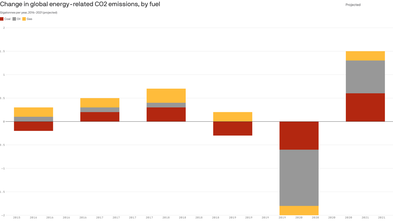 IEA: Carbon emissions to surge this year as consumption returns from the pandemic thumbnail