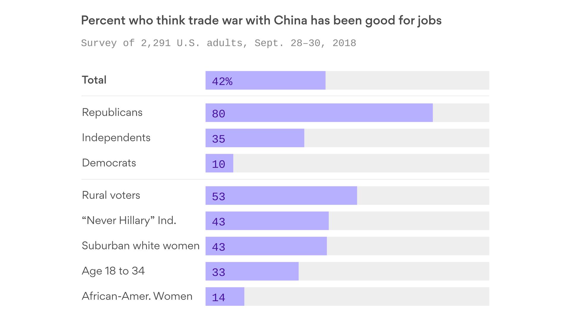 https://www.axios.com/trump-china-tariff-trade-poll-eed15df0-b7b0-404c-965d-10c7ab1ded2c.html
