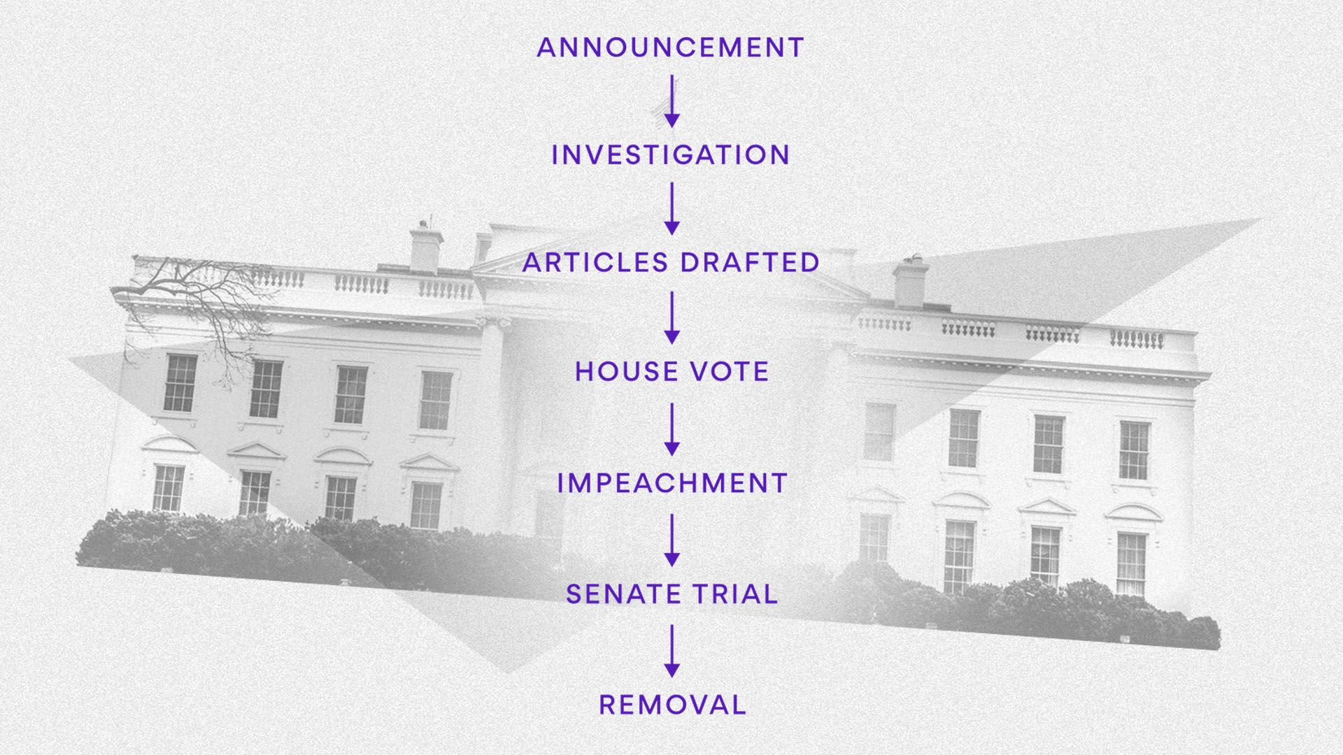 Diagram of the typical process for impeachment over an image of the Whitehouse