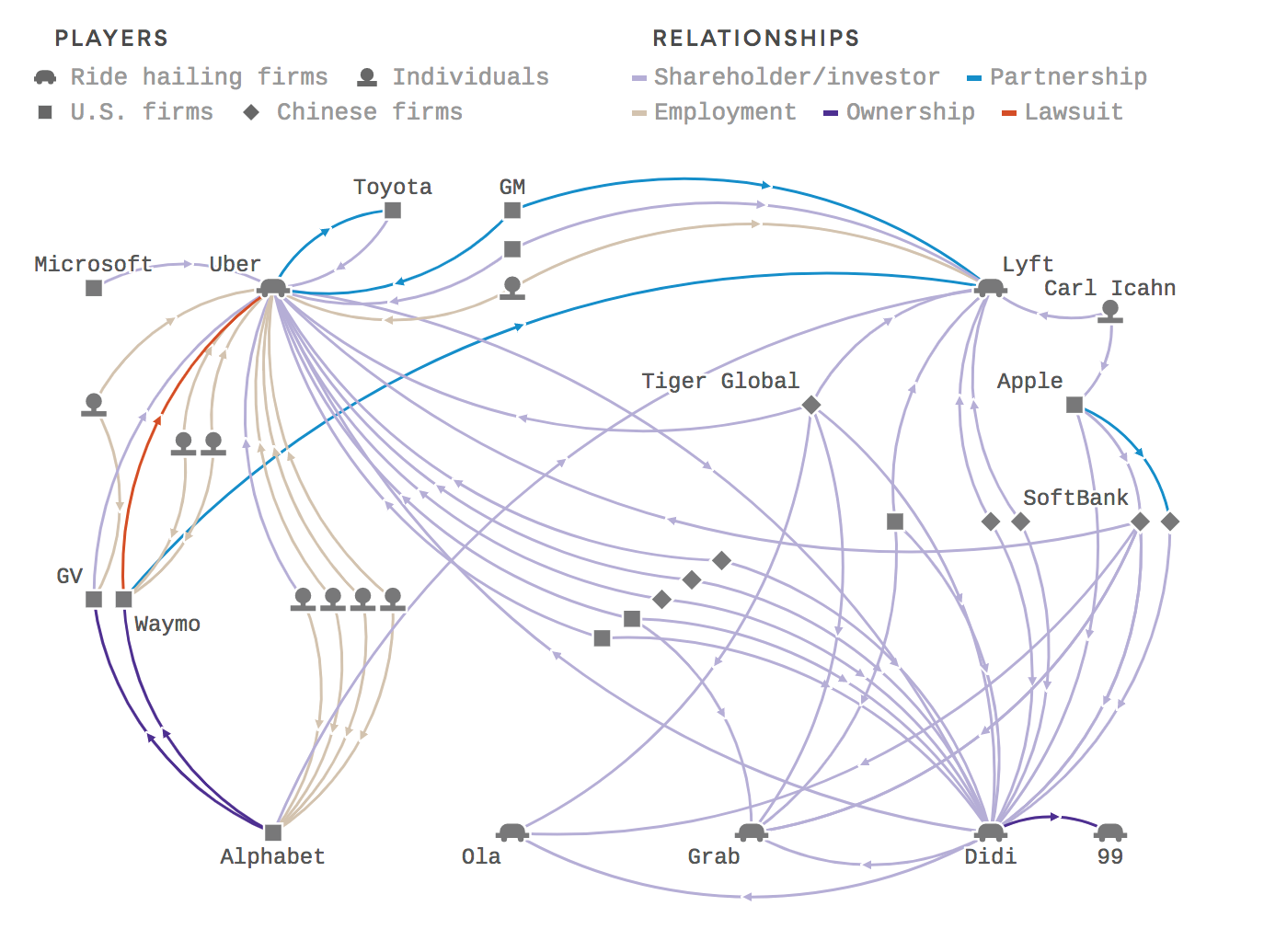 Diagram of ride hailing companies and their relationships