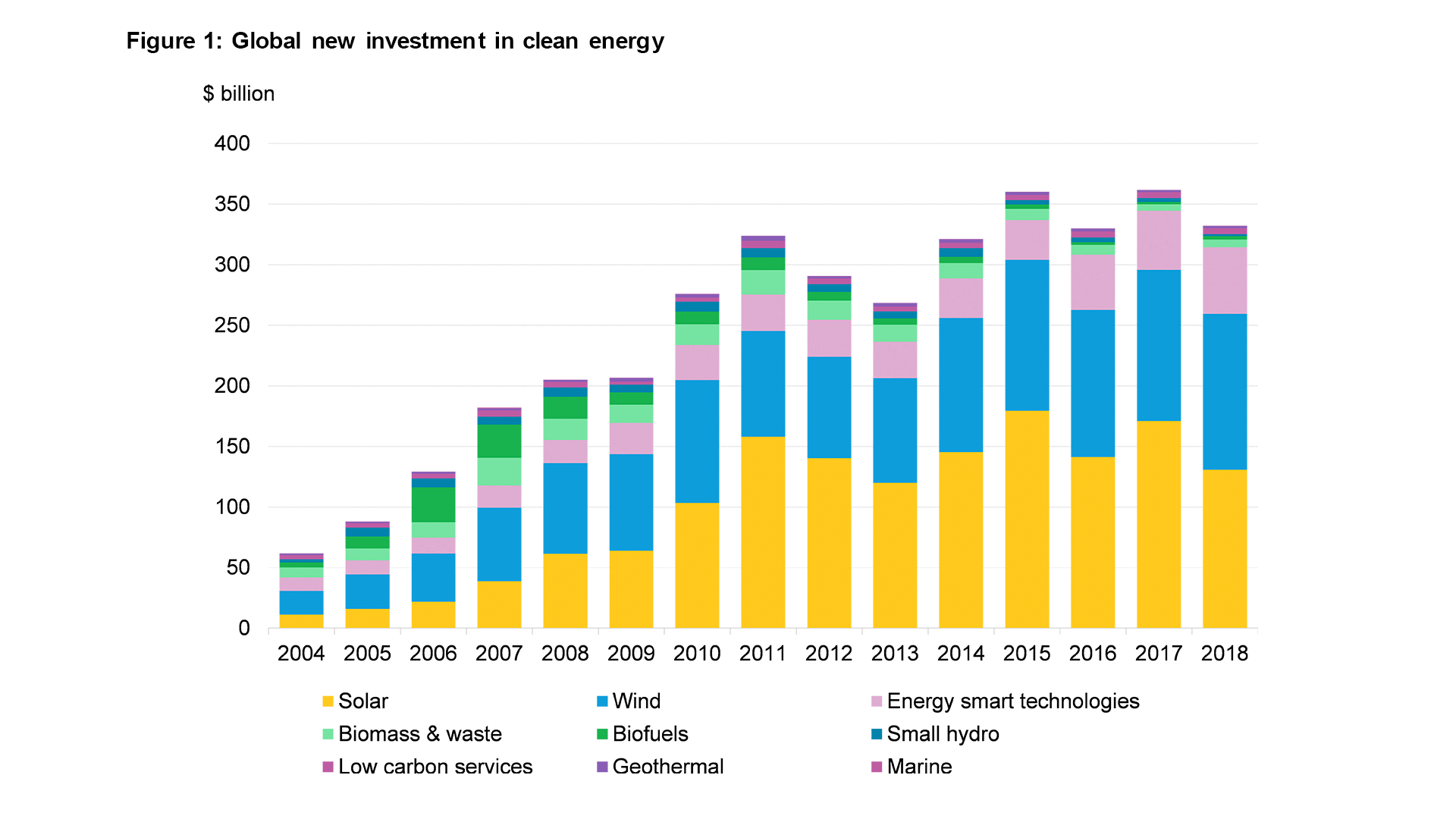 Chart showing global clean energy spending