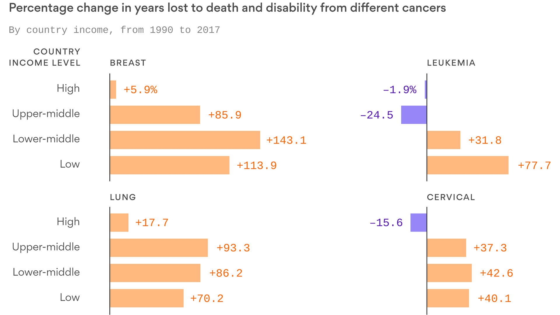 Poorer countries are falling further behind on cancer outcomes