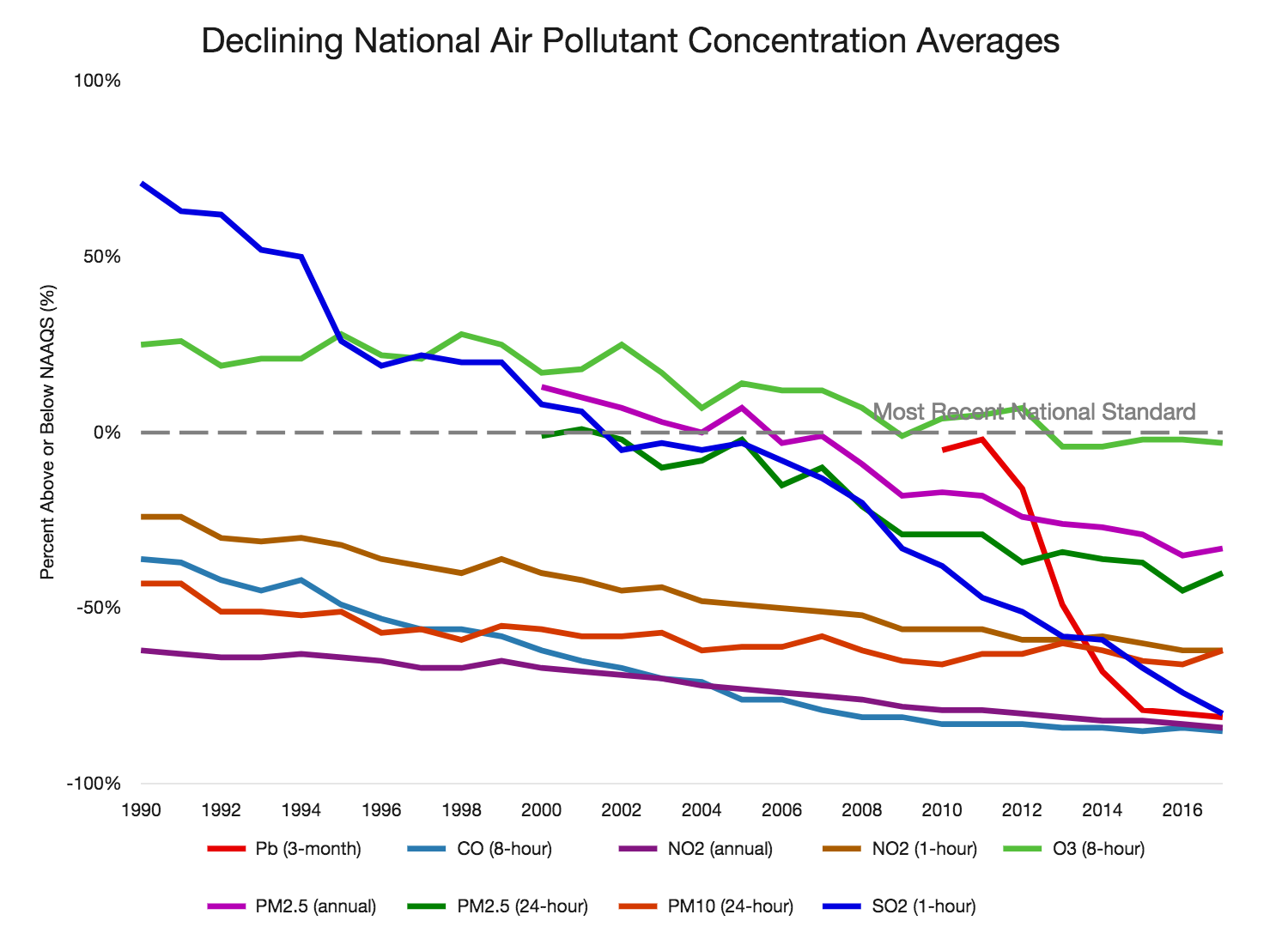 EPA chart on air pollution trends