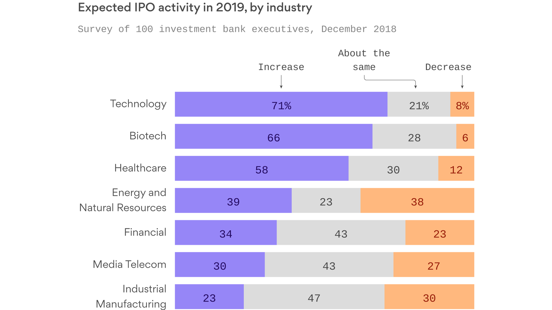 2019 is expected to be a good year for IPOs - Axios